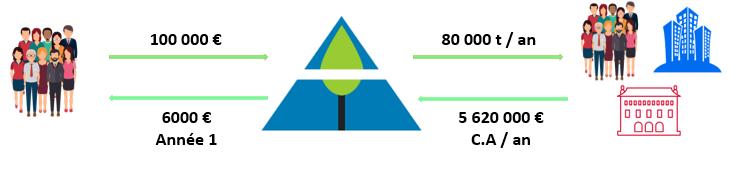 Montage Financier Bois des Alpes